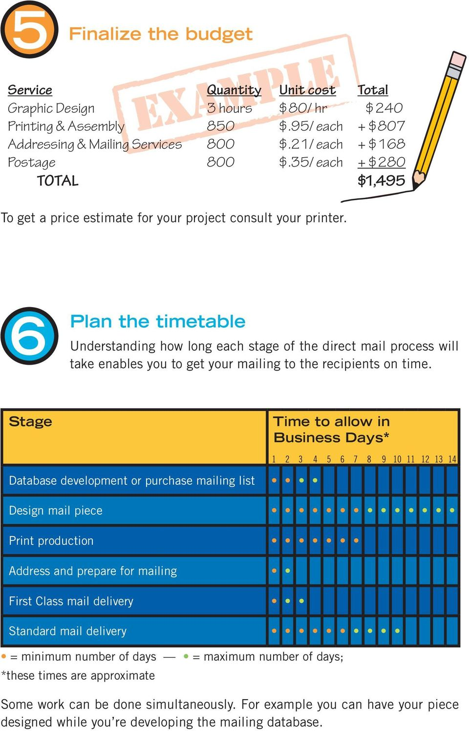 Plan the timetable Understanding how long each stage of the direct mail process will take enables you to get your mailing to the recipients on time.