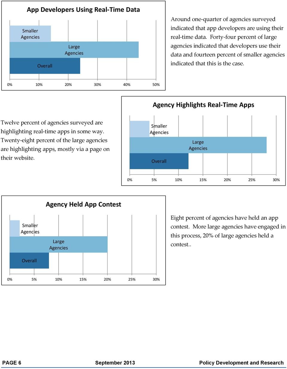 1 2 3 4 5 Agency Highlights Real Time Apps Twelve percent of agencies surveyed are highlighting real time apps in some way.