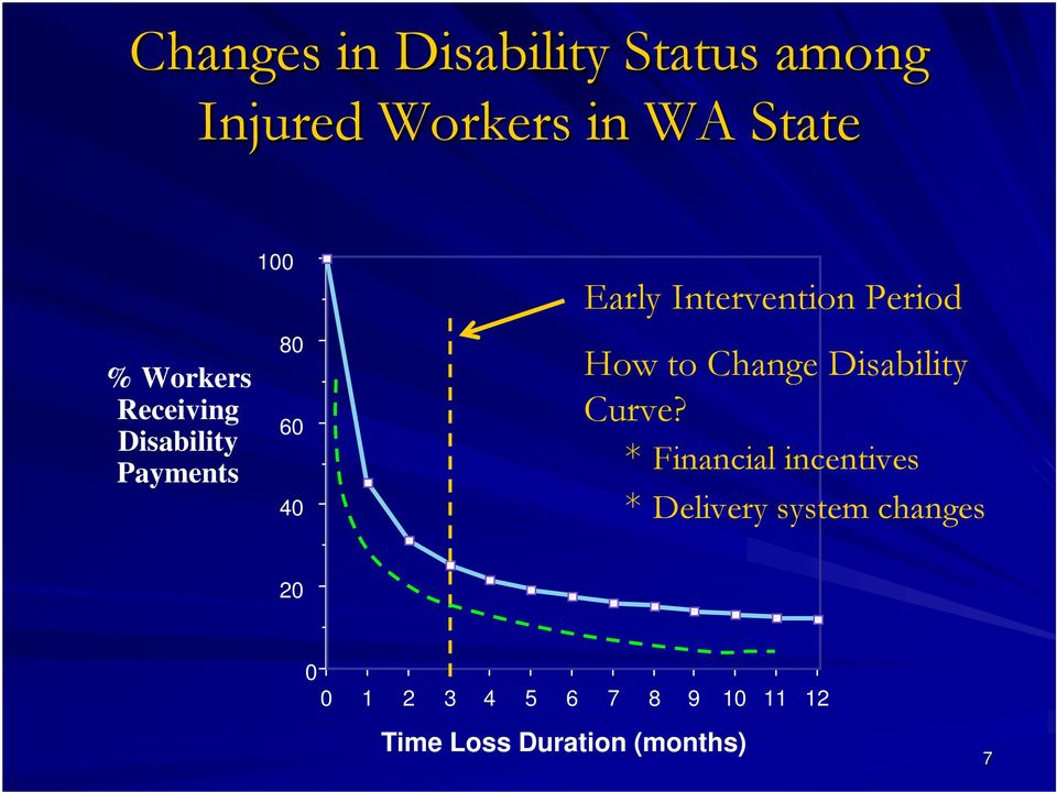 Period How to Change Disability Curve?