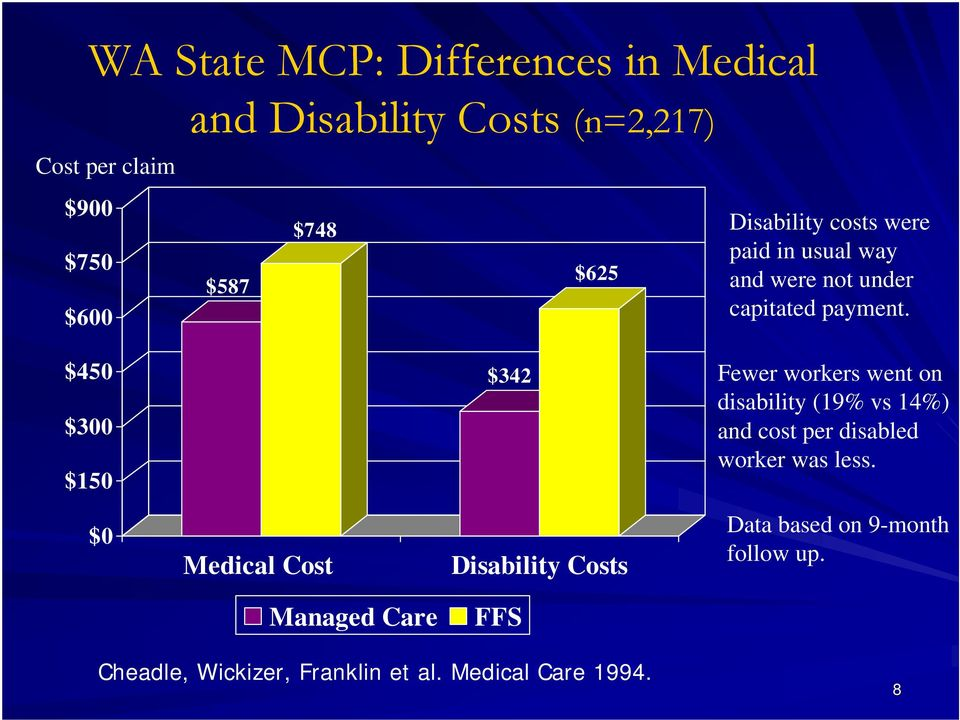$450 $300 $150 $342 Fewer workers went on disability (19% vs 14%) and cost per disabled worker was less.