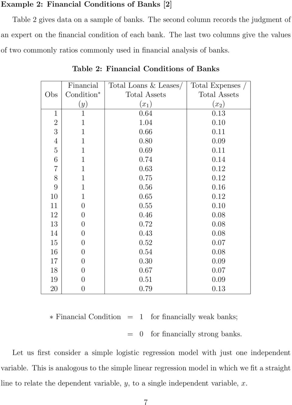 Table 2: Financial Conditions ofbanks Financial Total Loans & Leases/ Total Expenses / Obs Condition Total Assets Total Assets (y) (x 1 ) (x 2 ) 1 1 0.64 0.13 2 1 1.04 0.10 3 1 0.66 0.11 4 1 0.80 0.