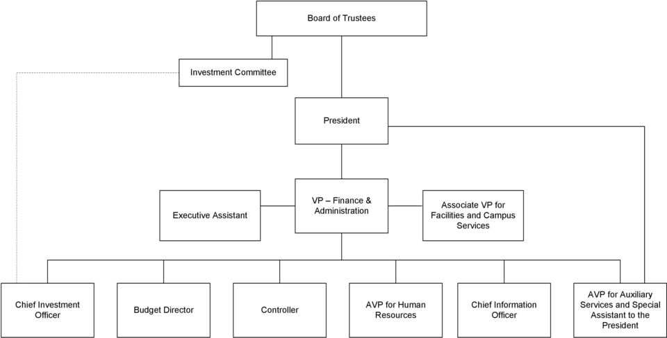 Investment Officer Budget Controller AVP for Human Resources Chief