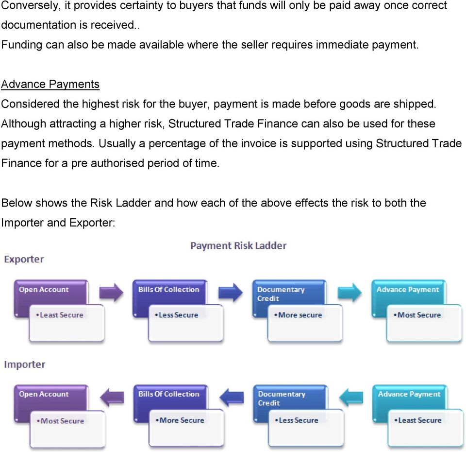 Advance Payments Considered the highest risk for the buyer, payment is made before goods are shipped.
