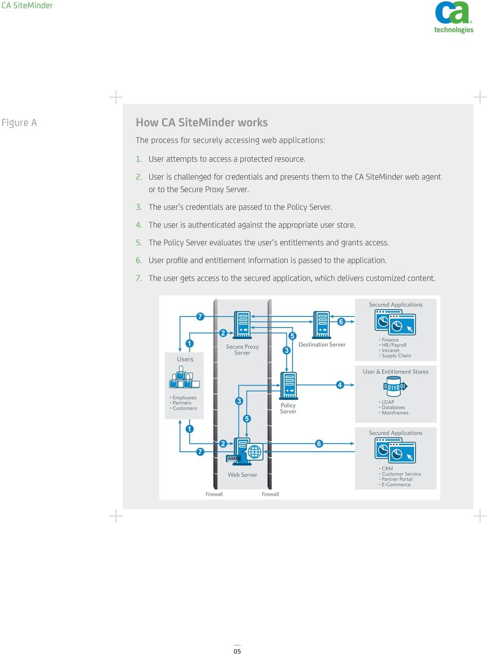 The user is authenticated against the appropriate user store. 5. The Policy Server evaluates the user s entitlements and grants access. 6.