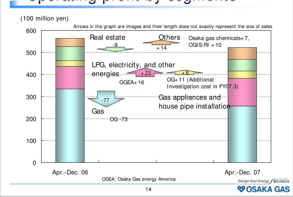 other energies +23 Gas Others Osaka gas chemicals+7, OGIS-RI +10 +6 OG+11 (Additional Investigation cost in