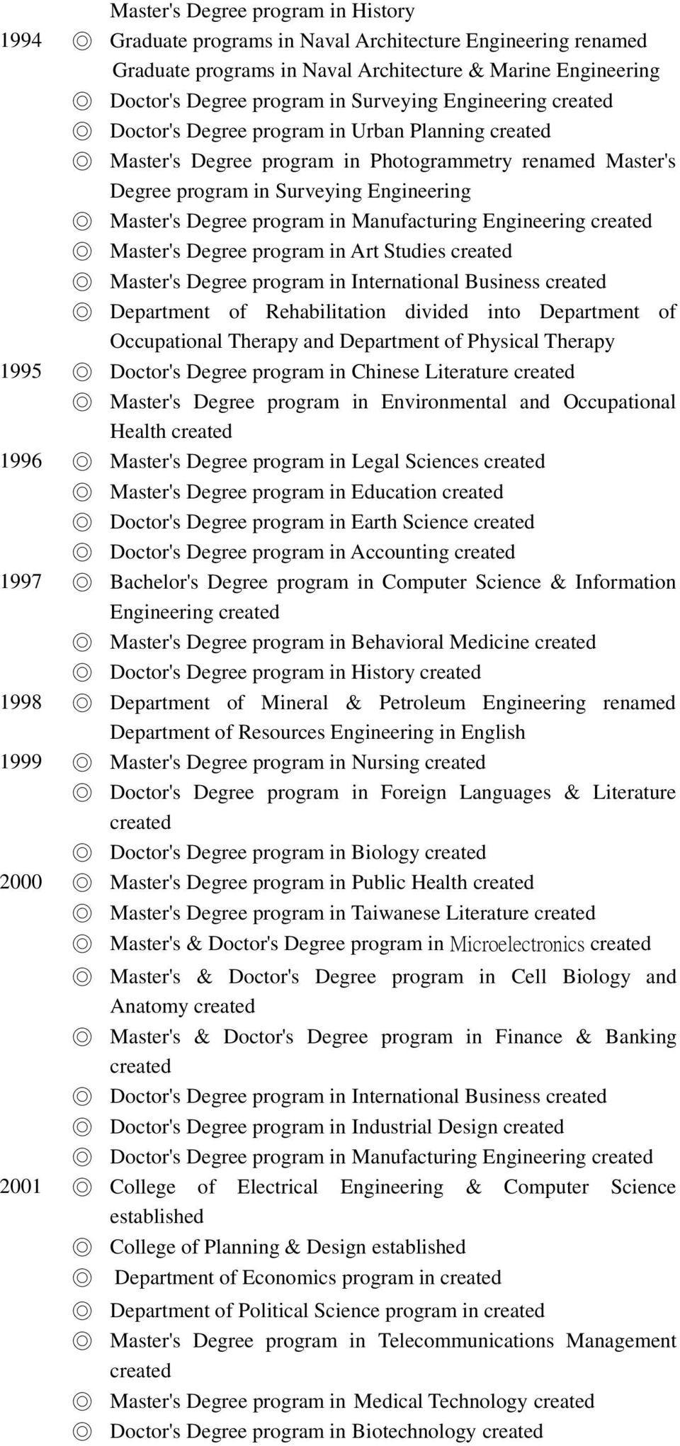 Degree program in International Business Department of Rehabilitation divided into Department of Occupational Therapy and Department of Physical Therapy 1995 Doctor's Degree program in Chinese