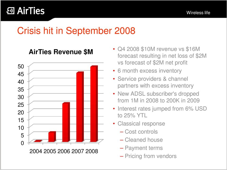providers & channel partners with excess inventory New ADSL subscriber's dropped from 1M in 2008 to 200K in 2009