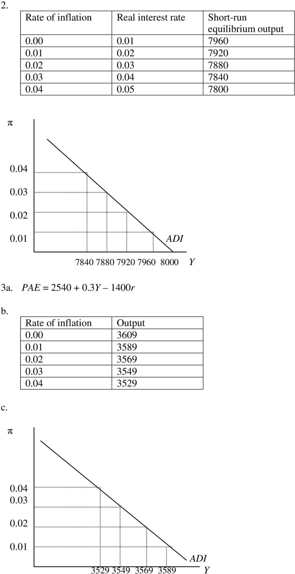 PAE = 2540 + 0.3Y 1400r b. Rate of inflation Output 0.00 3609 0.01 3589 0.02 3569 0.