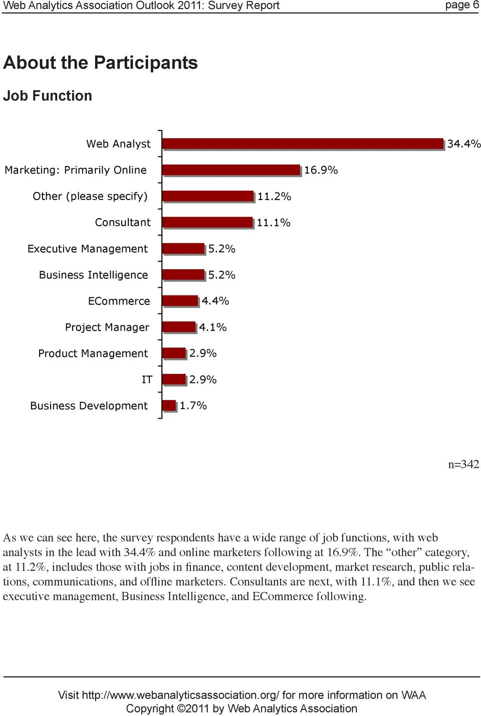 7% n=342 As we can see here, the survey respondents have a wide range of job functions, with web analysts in the lead with 34.4% and online marketers following at 16.9%. The other category, at 11.