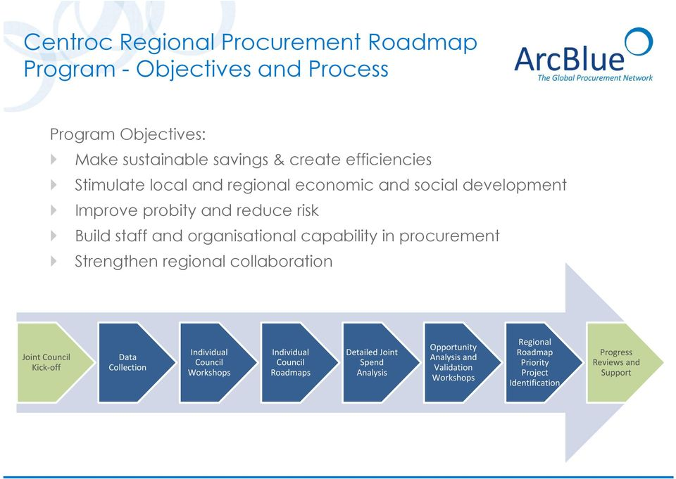 procurement Strengthen regional collaboration Joint Council Kick off Data Collection Individual Council Workshops Individual Council Roadmaps