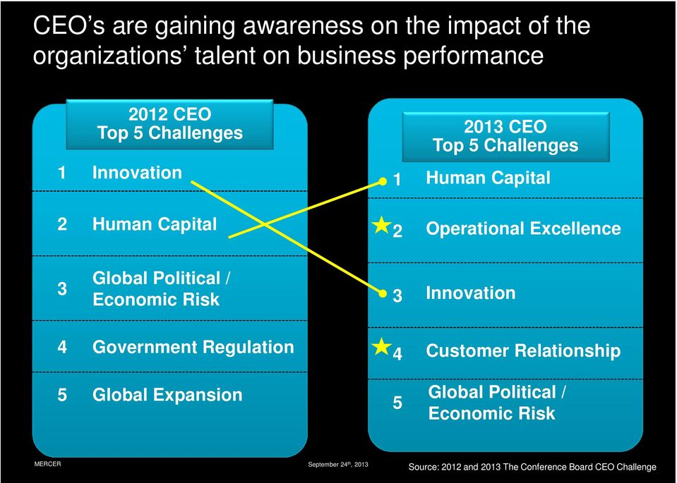 Global Political / Economic Risk 3 Innovation 4 Government Regulation 5 Global Expansion 4 5 Customer