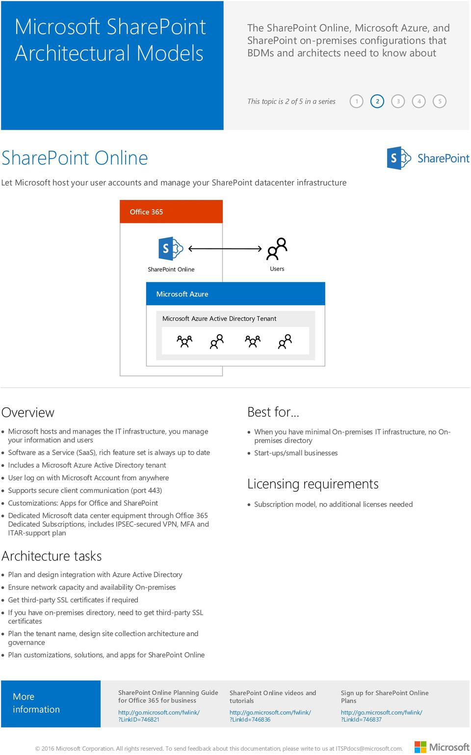 tenant User log on with Microsoft Account from anywhere Supports secure client communication (port 443) Customizations: Apps for Office and SharePoint Dedicated Microsoft data center equipment