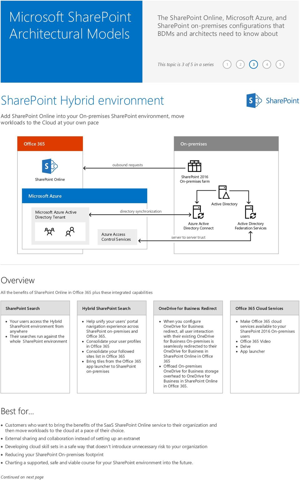 Active Directory Connect to trust Active Directory Federation Services All the benefits of SharePoint Online in Office 365 plus these integrated capabilities SharePoint Search Hybrid SharePoint