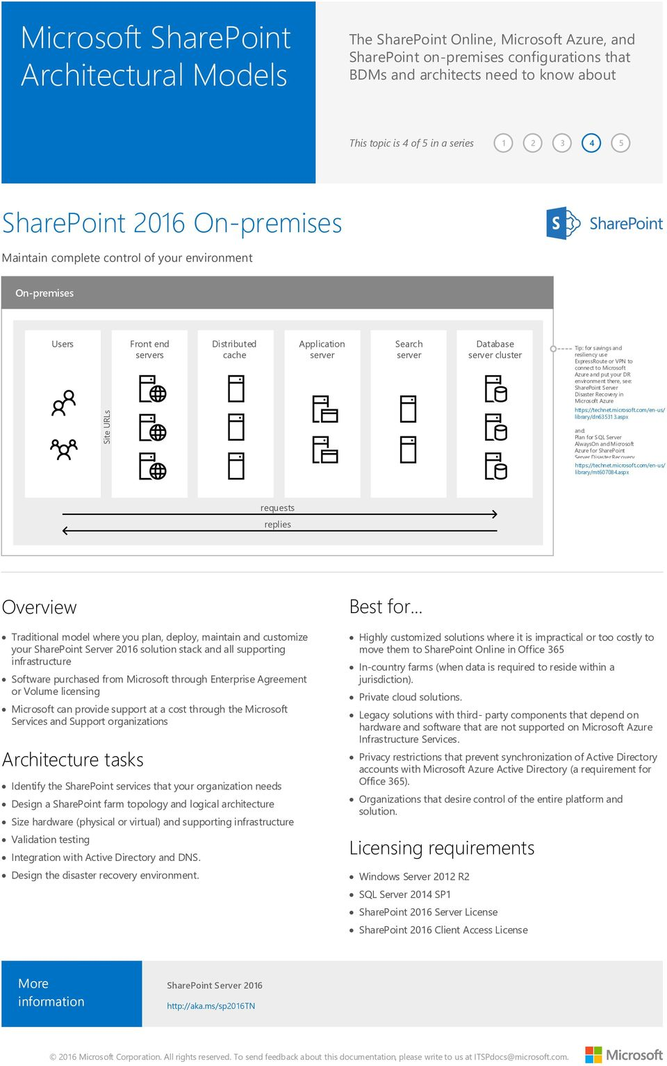 https://technet.microsoft.com/en-us/ library/dn635313.aspx and: Plan for SQL Server AlwaysOn and Microsoft Azure for SharePoint Server Disaster Recovery https://technet.microsoft.com/en-us/ library/mt607084.