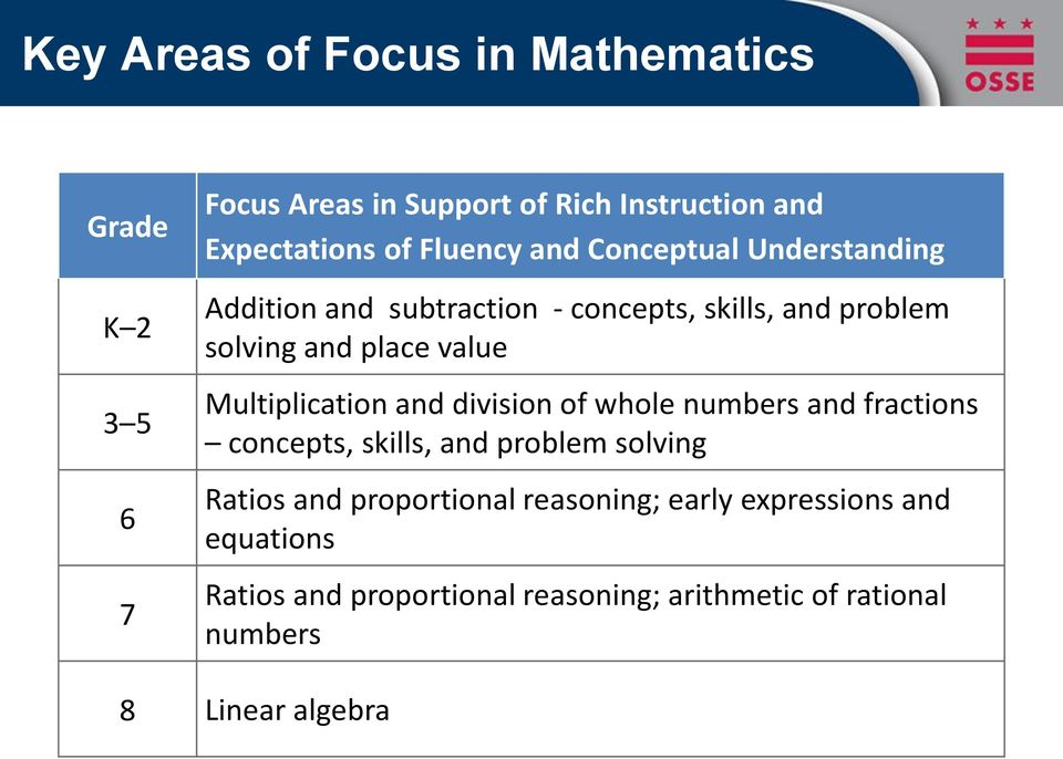 Multiplication and division of whole numbers and fractions concepts, skills, and problem solving Ratios and proportional