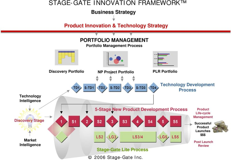 Intelligence Technology Development Process Discovery Stage Market Intelligence 5-Stage New Product