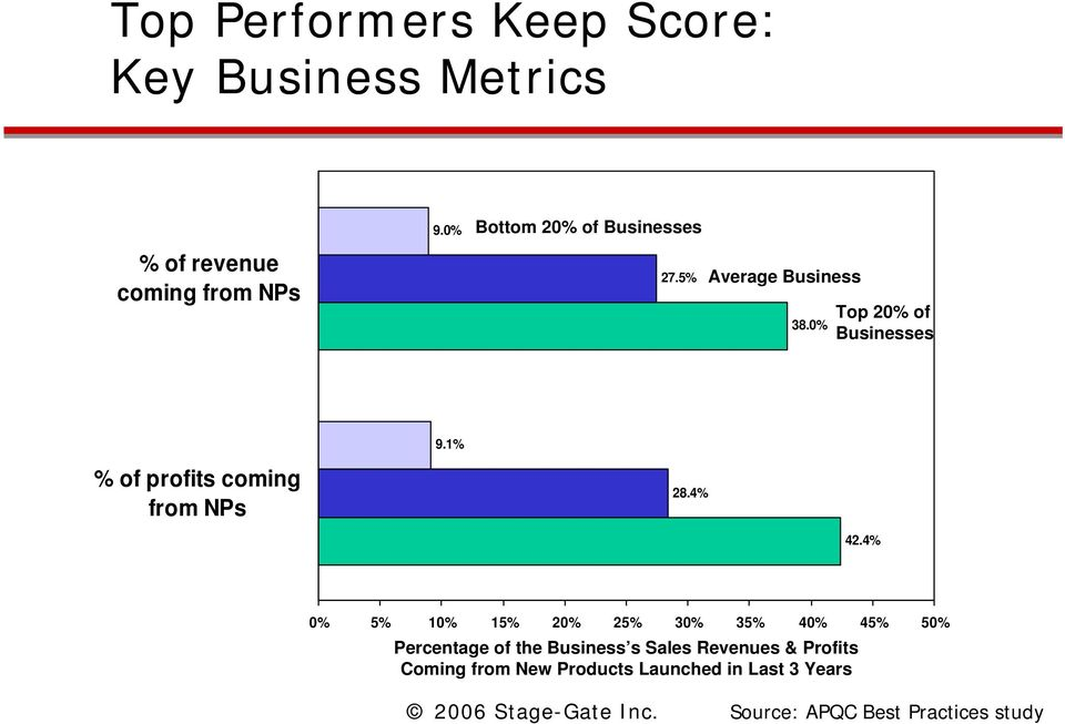 0% Top 20% of Businesses % of profits coming from NPs 9.1% 28.4% 42.