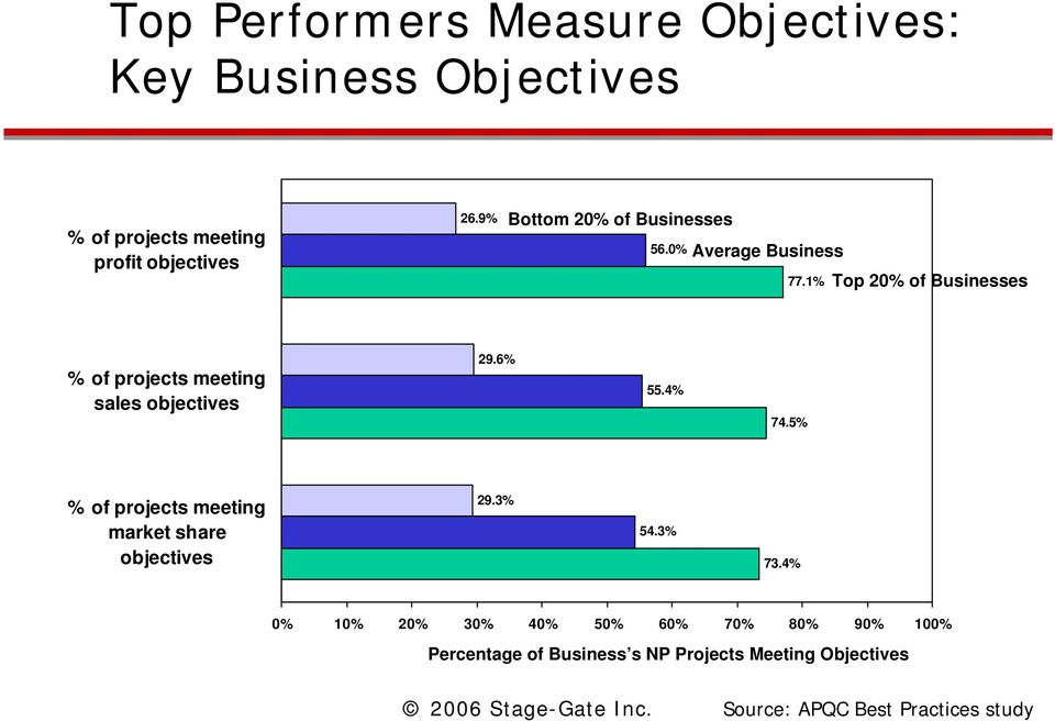 1% Top 20% of Businesses % of projects meeting sales objectives 29.6% 55.4% 74.
