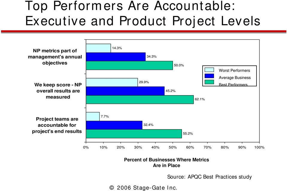 1% Average Business Best Performers Project teams are accountable for project's end results 7.7% 32.4% 55.