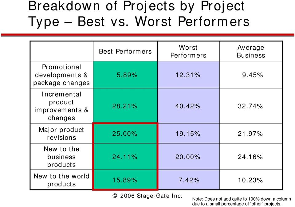 revisions New to the business products New to the world products Best Performers Worst Performers Average Business 5.