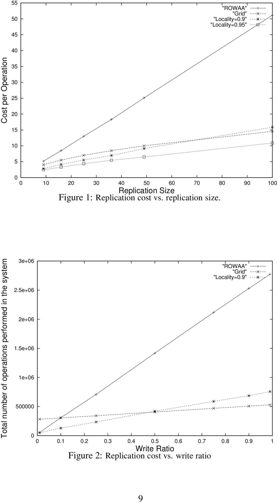 1: Replication cost vs. replication size. Total number of operations performed in the system 3e+06 2.