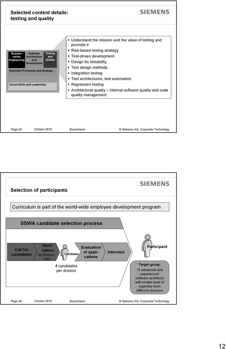 testing Architectural quality internal software quality and code quality management Page 23 October 2010 Buschmann Selection of participants Curriculum is part of the world-wide employee development