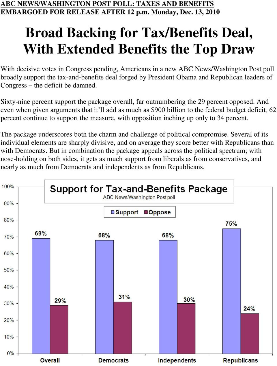 tax-and-benefits deal forged by President Obama and Republican leaders of Congress the deficit be damned. Sixty-nine percent support the package overall, far outnumbering the 29 percent opposed.