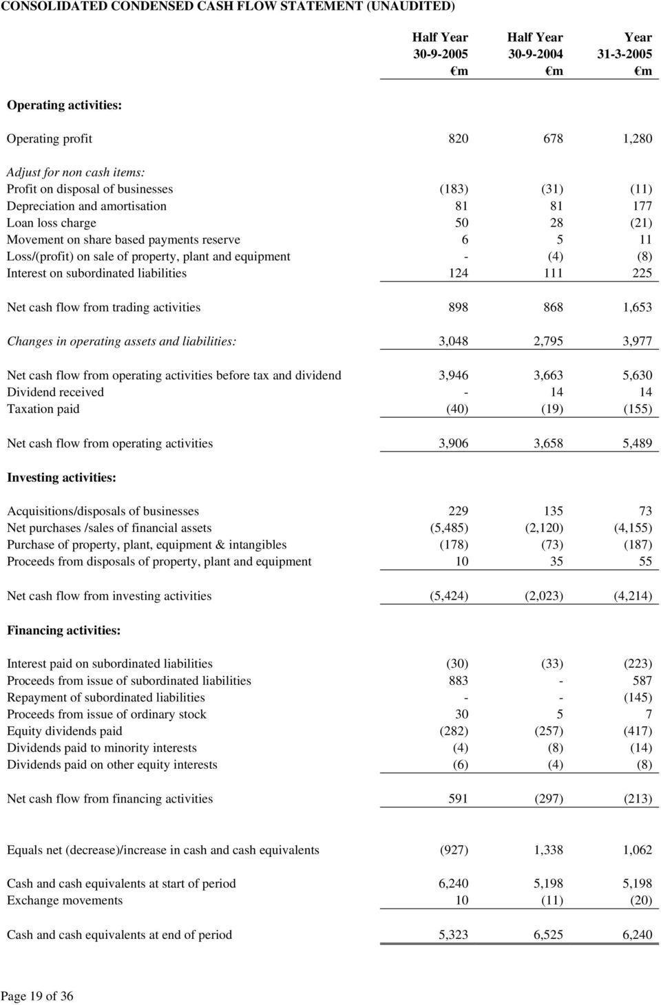 (4) (8) Interest on subordinated liabilities 124 111 225 Net cash flow from trading activities 898 868 1,653 Changes in operating assets and liabilities: 3,048 2,795 3,977 Net cash flow from