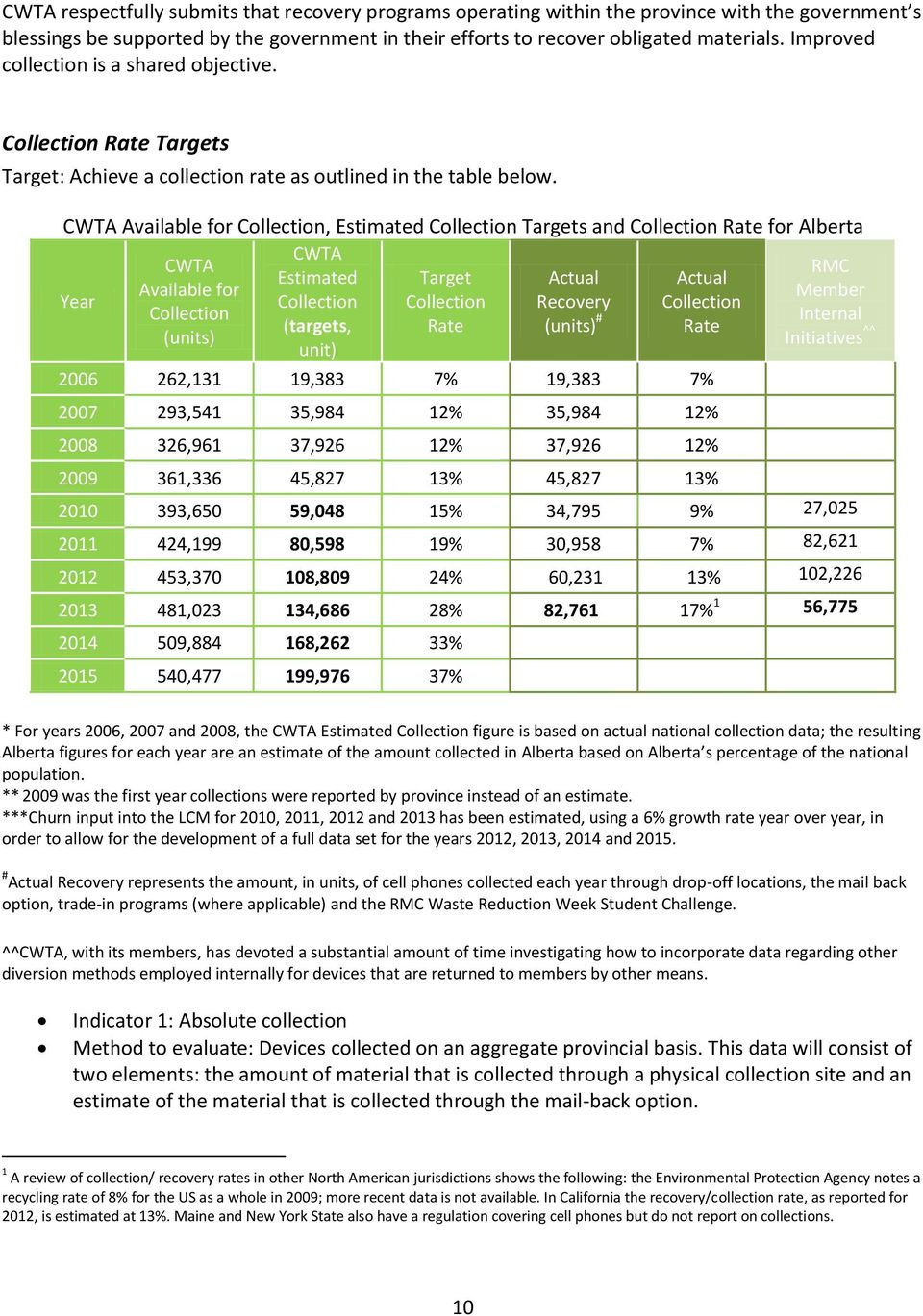 CWTA Available for Collection, Estimated Collection Targets and Collection Rate for Alberta CWTA CWTA RMC Estimated Target Actual Actual Available for Member Year Collection Collection Recovery