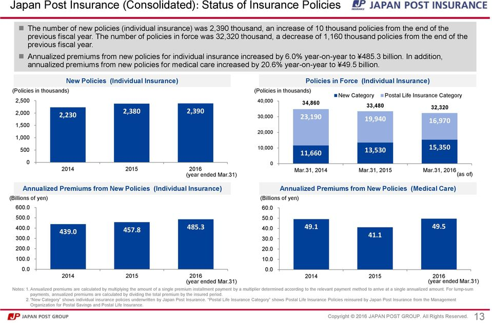 Annualized premiums from new policies for individual insurance increased by 6.0% year-on-year to 485.3 billion. In addition, annualized premiums from new policies for medical care increased by 20.