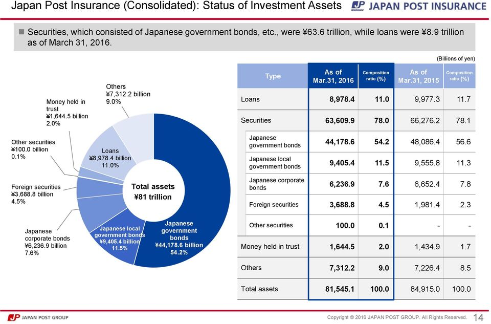 7 Securities 63,609.9 78.0 66,276.2 78.1 Other securities 100.0 billion 0.1% Loans 8,978.4 billion 11.0% Japanese government bonds Japanese local government bonds 44,178.6 54.2 48,086.4 56.6 9,405.