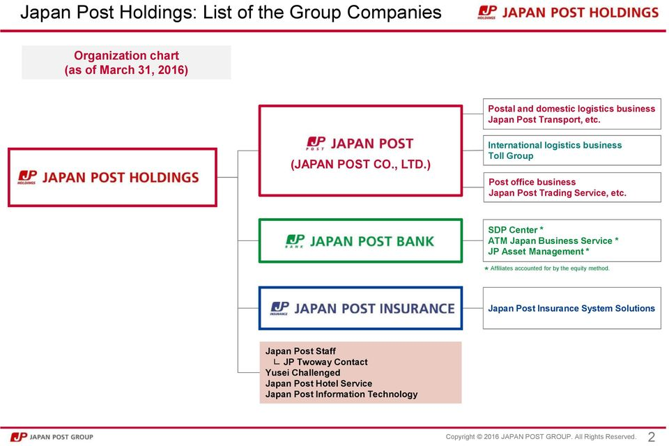 ) International logistics business Toll Group Post office business Japan Post Trading Service, etc.