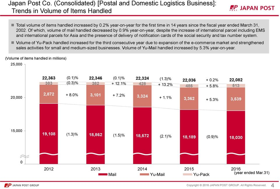 9% year-on-year, despite the increase of international parcel including EMS and international parcels for Asia and the presence of delivery of notification cards of the social security and tax number