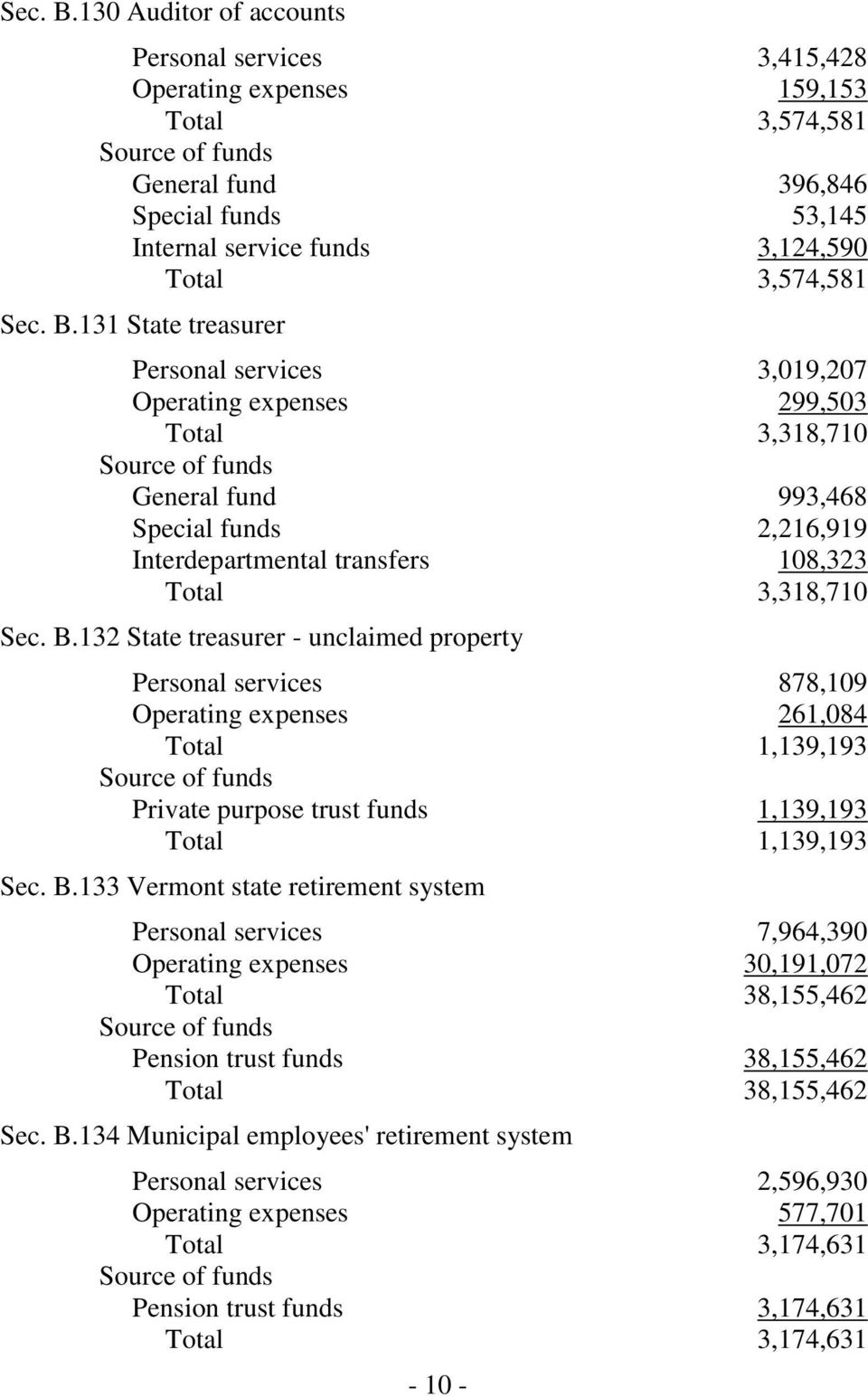133 Vermont state retirement system Personal services 7,964,390 Operating expenses 30,191,072 Total 38,155,462 Pension trust funds 38,155,462 Total 38,155,462 Sec. B.