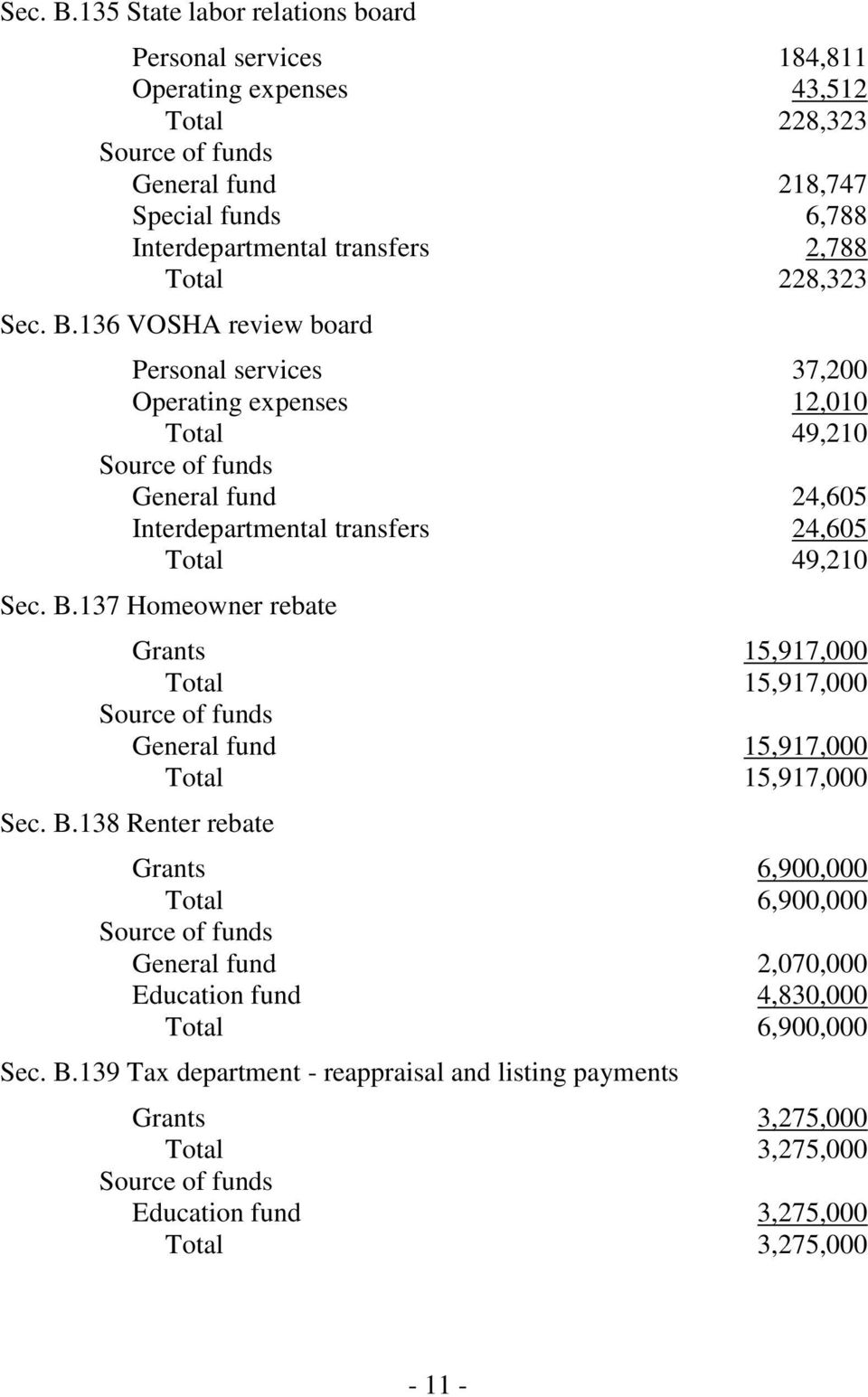228,323 136 VOSHA review board Personal services 37,200 Operating expenses 12,010 Total 49,210 General fund 24,605 Interdepartmental transfers 24,605 Total 49,210 137 Homeowner