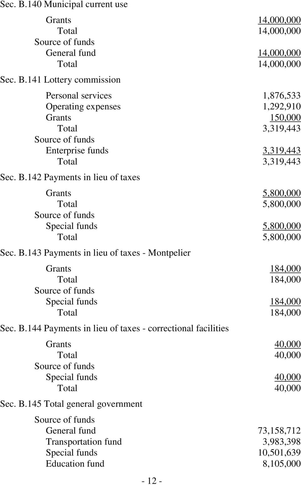 143 Payments in lieu of taxes - Montpelier Grants 184,000 Total 184,000 Special funds 184,000 Total 184,000 Sec. B.