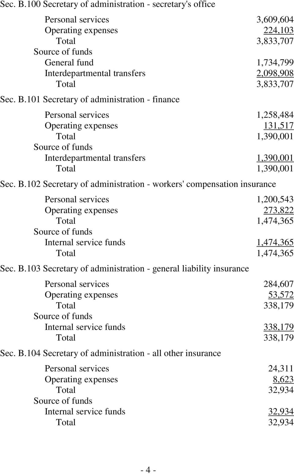 3,833,707 101 Secretary of administration - finance Personal services 1,258,484 Operating expenses 131,517 Total 1,390,001 Interdepartmental transfers 1,390,001 Total 1,390,001 102 Secretary of