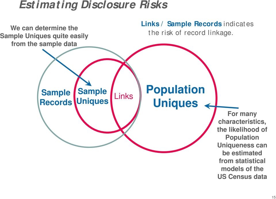 Sample Records Sample Uniques Links Population Uniques For many characteristics, the