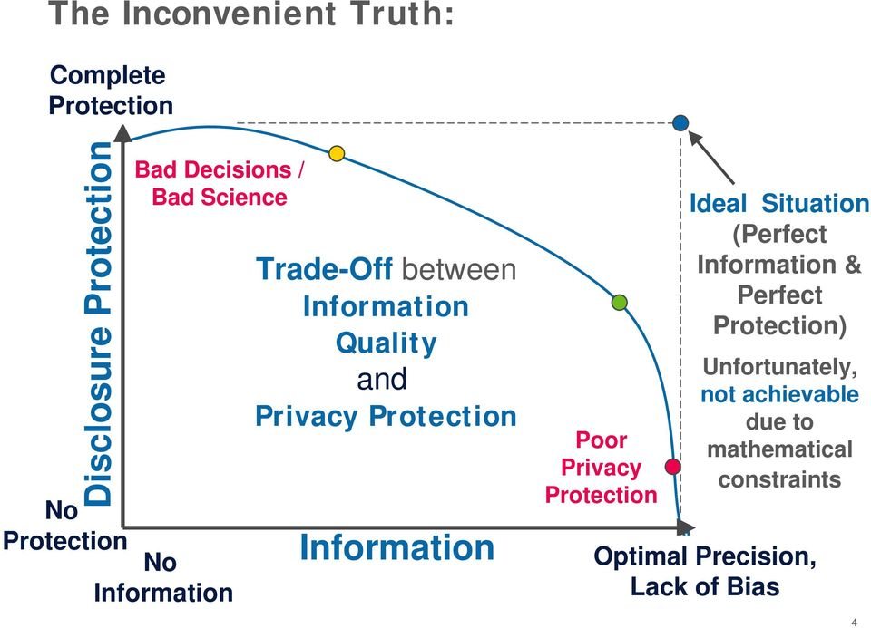 Information Poor Privacy Protection Ideal Situation (Perfect Information & Perfect