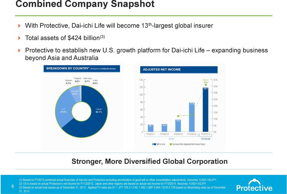 growth platform for Dai-ichi Life expanding business beyond Asia and Australia Stronger, More Diversified Global Corporation 8 (1) Based on FY2013 combined actual financials of Dai-ichi and