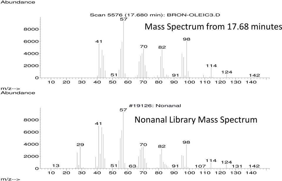 70 80 90 100 110 120 130 140 8000 41 57 #19126: Nonanal Nonanal Library Mass Spectrum 6000