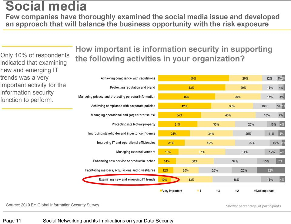 How important is information security in supporting the following activities in your organization?
