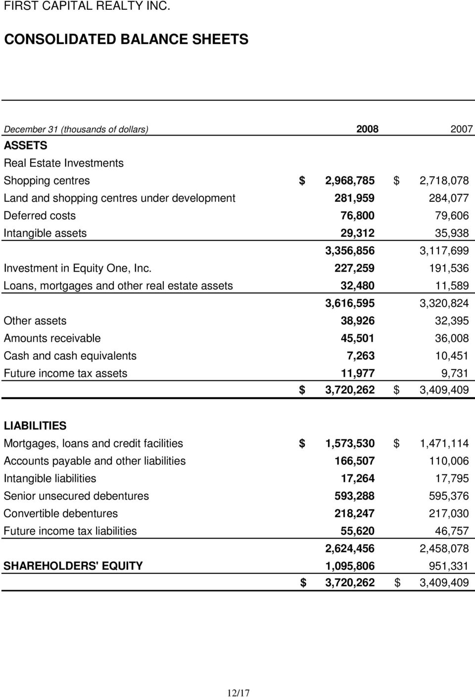 284,077 Deferred costs 76,800 79,606 Intangible assets 29,312 35,938 3,356,856 3,117,699 Investment in Equity One, Inc.