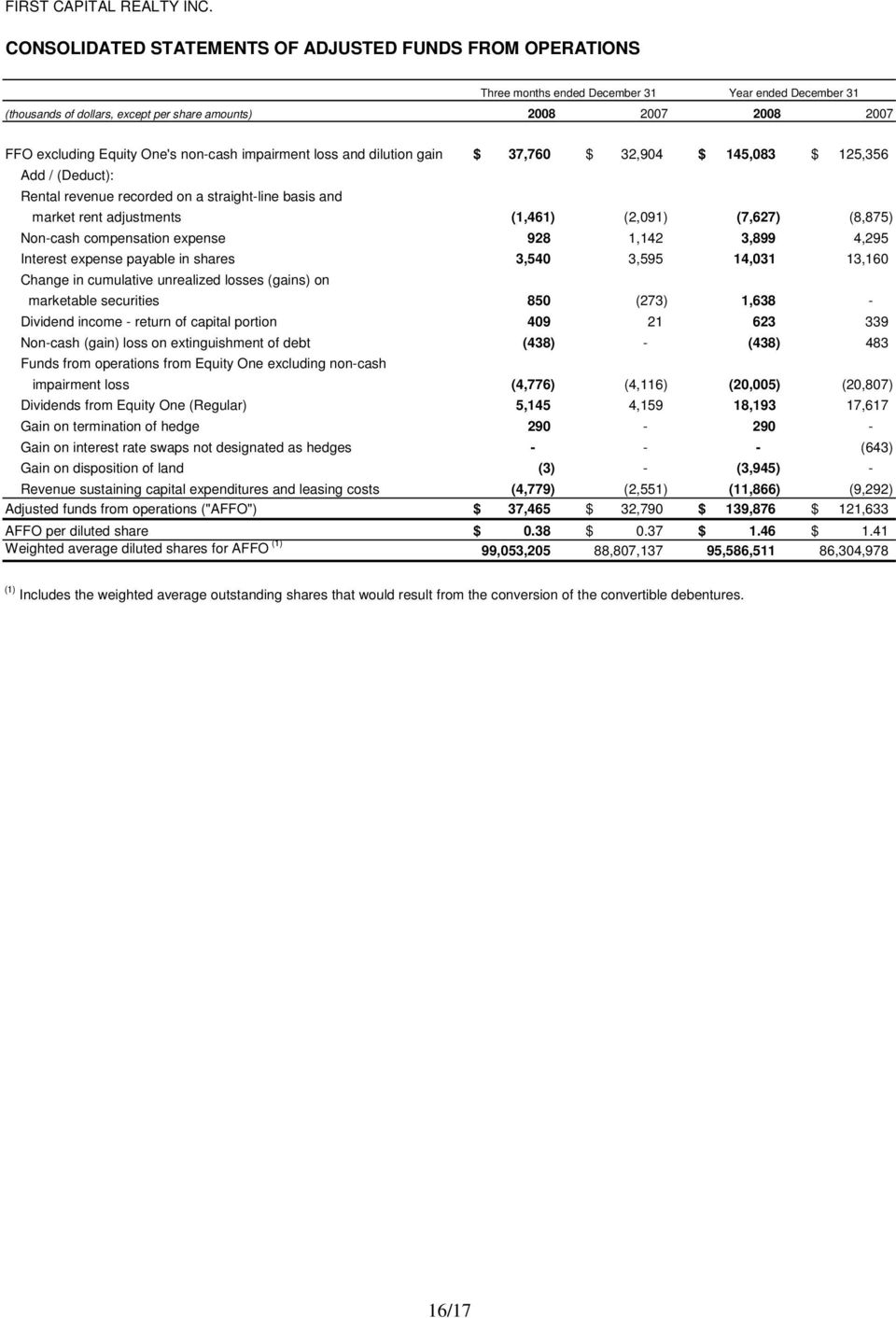 Equity One's non-cash impairment loss and dilution gain $ 37,760 $ 32,904 $ 145,083 $ 125,356 Add / (Deduct): Rental revenue recorded on a straight-line basis and market rent adjustments (1,461)
