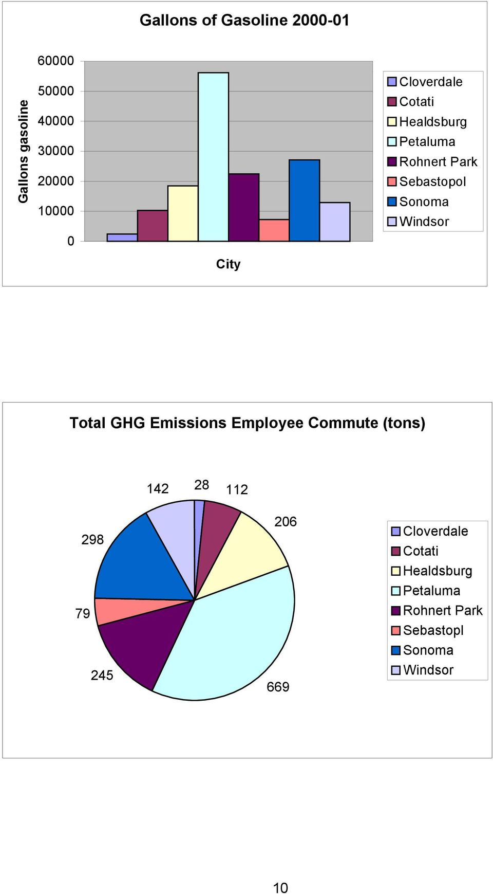 Windsor City Total GHG Emissions Employee Commute (tons) 14 8 11 98 79 45 06
