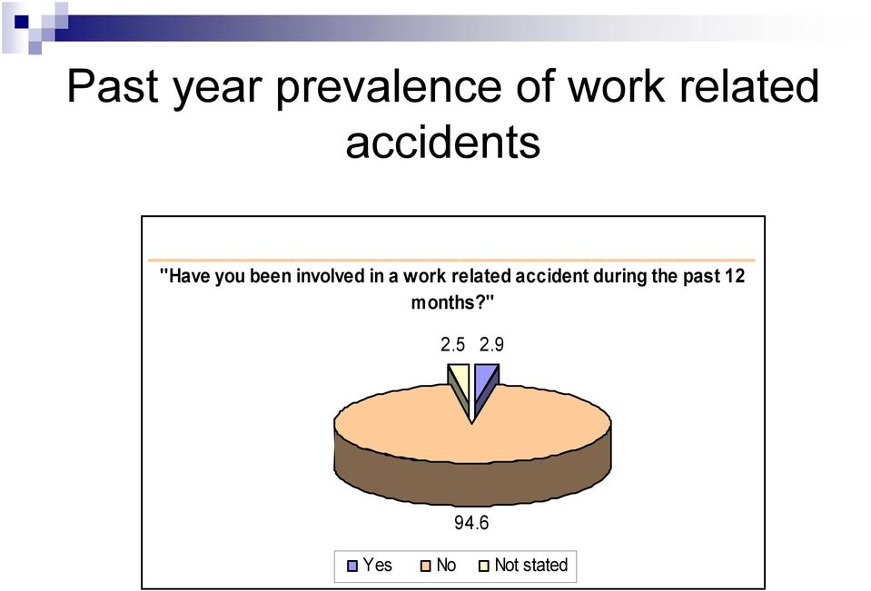 work related accident during the past
