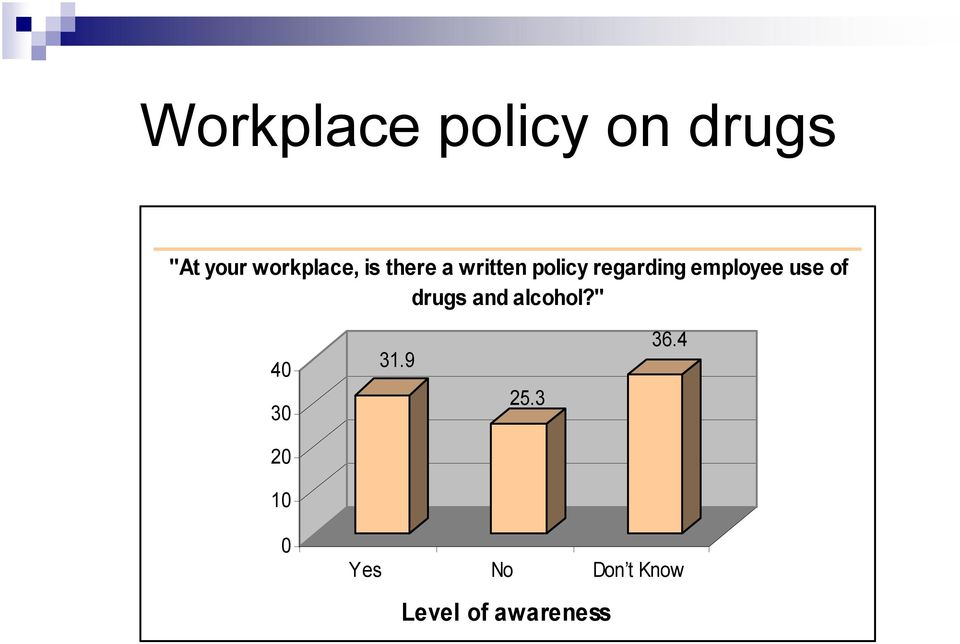 regarding employee use of drugs and alcohol?