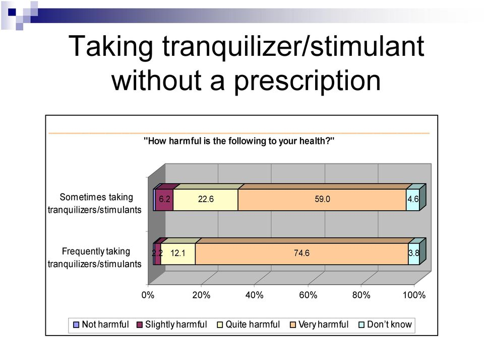 6 59. 4.6 Frequently taking tranquilizers/stimulants 2.2 12.1 74.6 3.