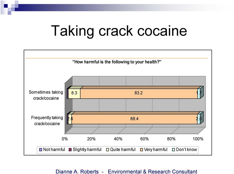 7 Frequently taking crack/cocaine 2.6 88.4 2.