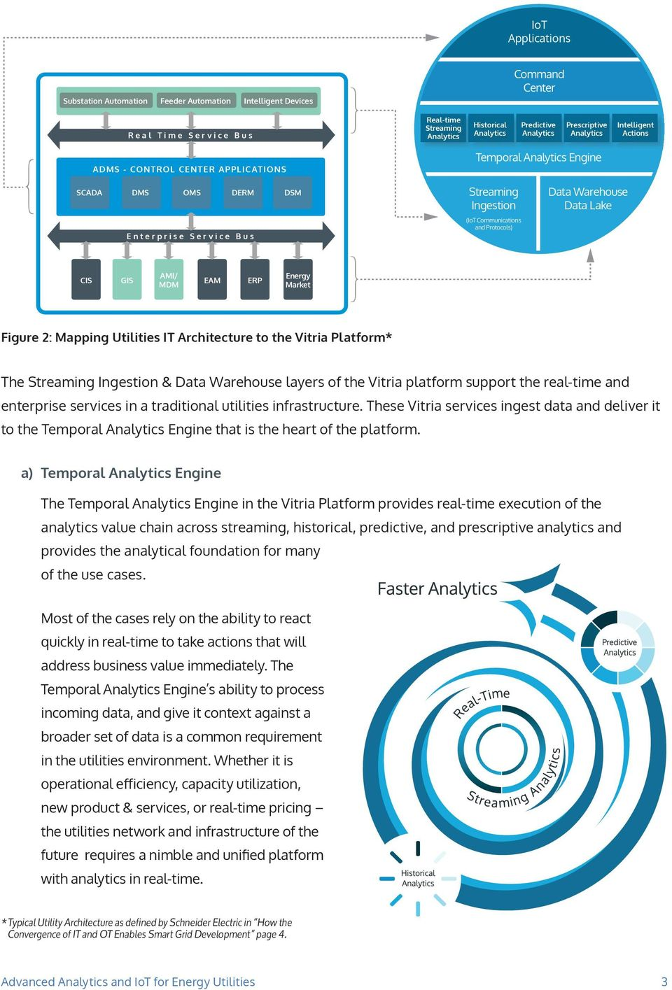 2: Mapping Utilities IT Architecture to the Vitria Platform* The Ingestion & Data Warehouse layers of the Vitria platform support the real-time and enterprise services in a traditional utilities